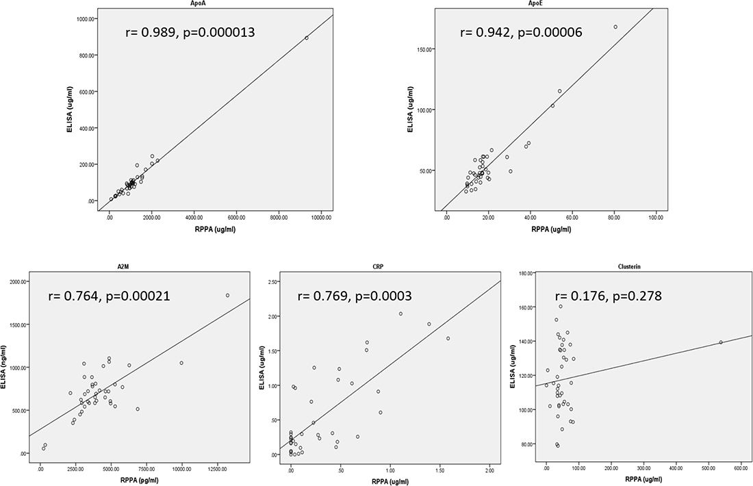Correlation of RPPA with ELISA with detection of ApoA (top left panel), ApoE (top right panel), A2M (bottom left panel), CRP (bottom middle panel), and Clusterin (bottom right panel) from 40 serum samples.