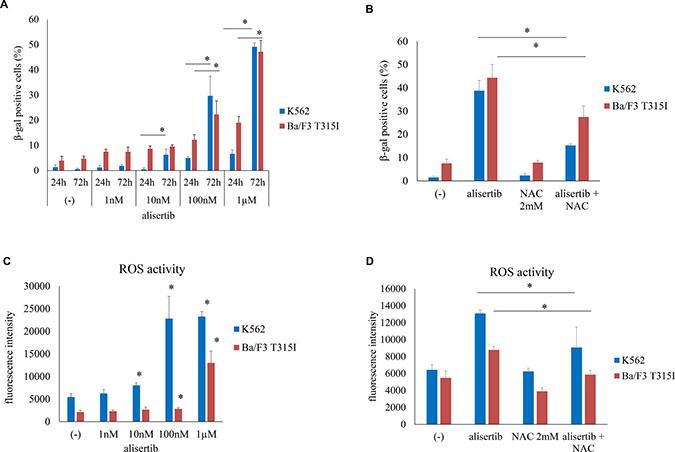 Alisertib induces senescence in Ph+ cells.