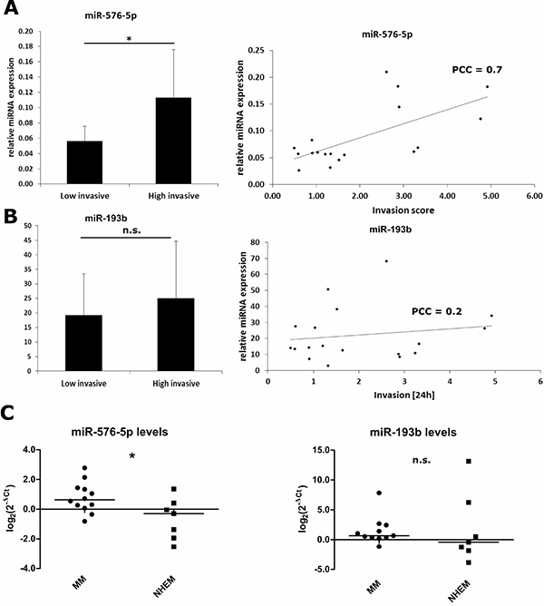 Expression of miR-576-5p, but not miR-193b correlates positively with the invasive potential of melanoma cell lines.
