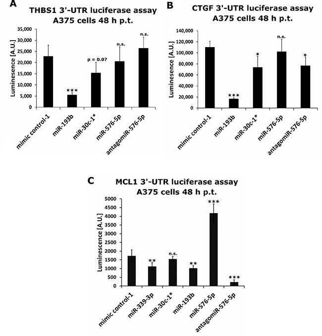 Luciferase based reporter assays performed on identified miRNA targets.