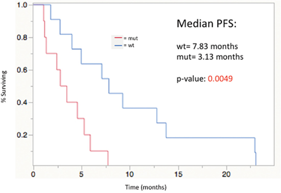 Progression-free survival from time of first Y-90 radioembolization treatment, stratified by mutational status; median PFS: WT= 7. 83 mos, MUT= 3.13 mos (p=0.0049).
