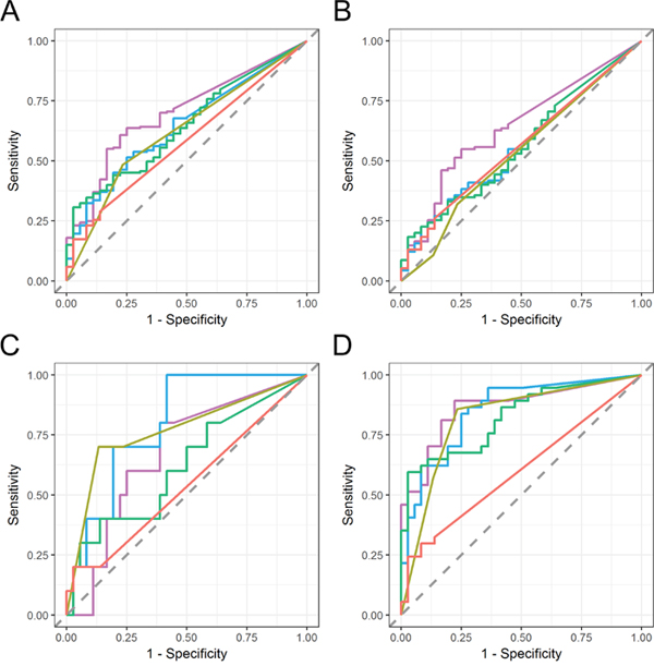 ROC curve analysis of urinary EV mRNA markers in various stages of bladder cancer.