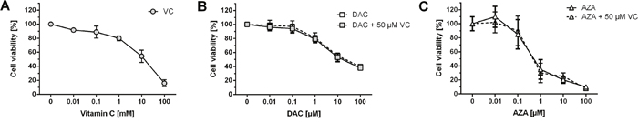 Effect of DAC, AZA and vitamin C on cell viability.