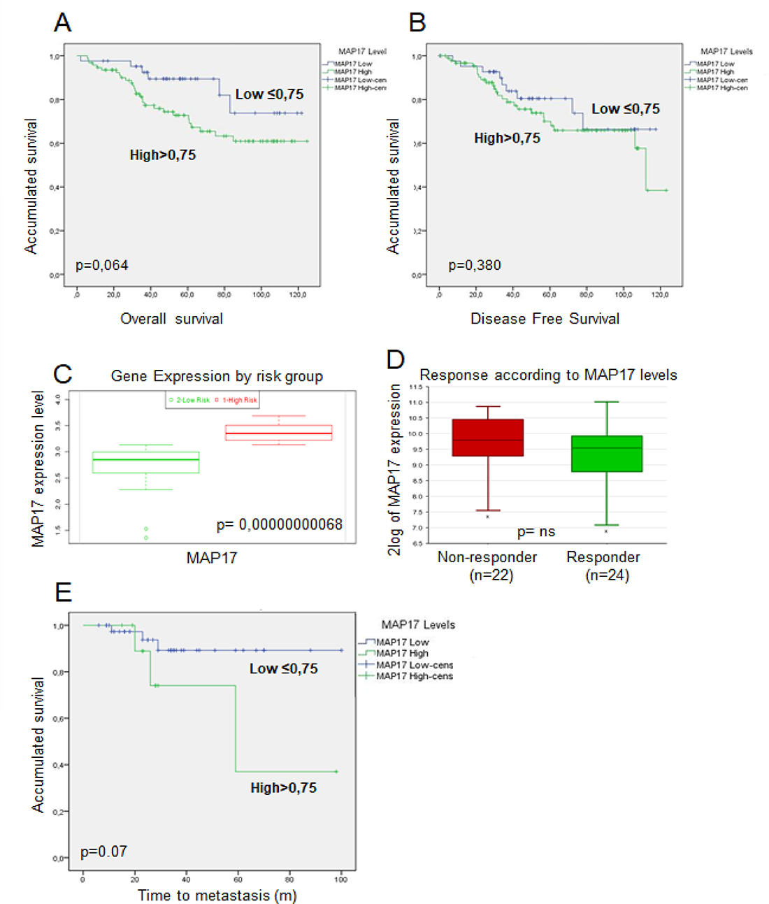 Prognosis analysis of MAP17 expression in rectal tumors after concurrent chemoradiotherapy.