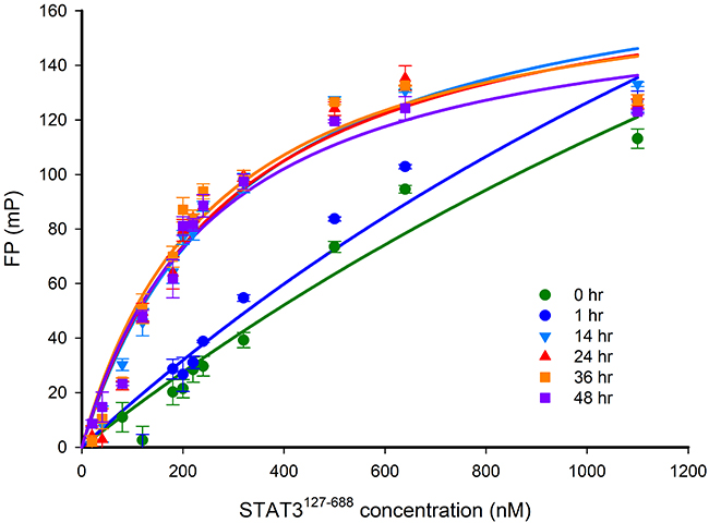 FP versus STAT3127-688 concentration-response curves after different incubation times.