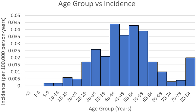 Group B – Age group vs Incidence.
