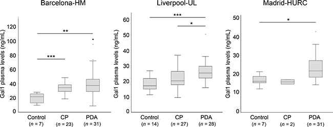 Plasma levels of Gal-1 from healthy controls, CP and PDA samples from the three different cohorts.