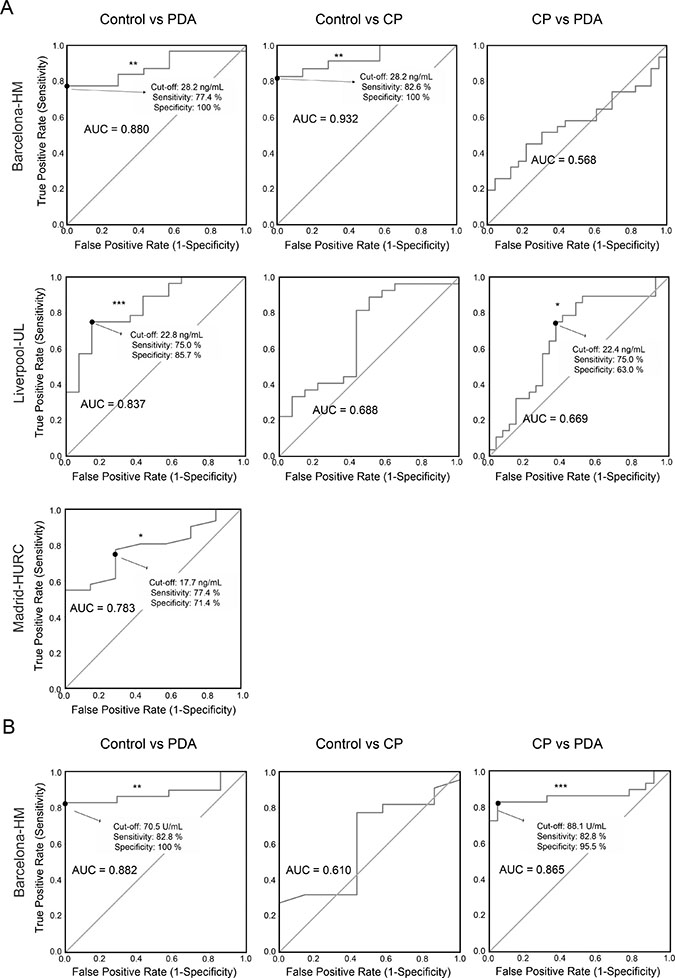ROC curves for determining specificity and sensitivity values for Gal-1 and CA19-9.