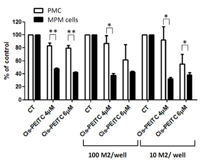 Effect of cisplatin-PEITC combination on MPM and primary mesothelial cells co-cultured with M2 macrophages.