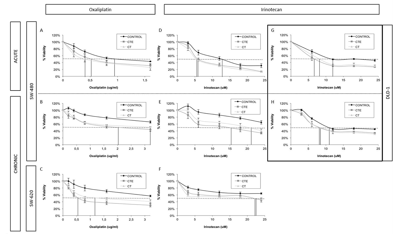 Changes in IC50 and doses-response curve behaviour in different colorectal cancer cell lines with different chemotherapeutic treatments, after ct and cte peptides in acute and chronic treatment.