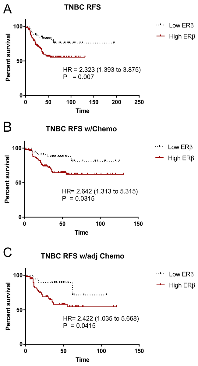 ERβ is associated with decrease relapse free survival in TNBC.