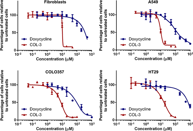 COL-3 is more cytotoxic than DC.
