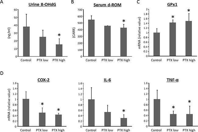 Effects of pentoxifylline on oxidative stress and colonic expression levels of pro-inflammatory cytokines in experimental rats.