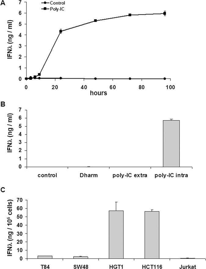 Intracellular Poly-IC elicits IFN-λ production in gastrointestinal cancer cell lines as measured by ELISA in culture supernatants.