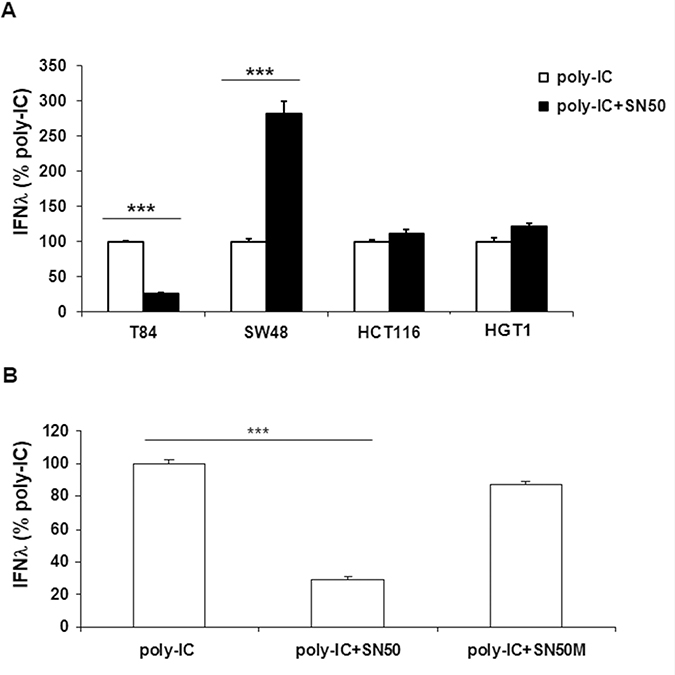 Differential effects of SN50 on Poly-IC-induced IFN-λ production in gastrointestinal cancer cell lines.