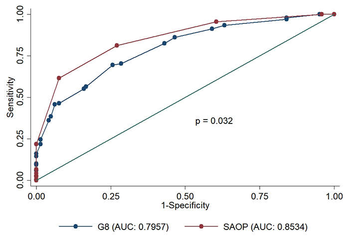 ROC curve diagnostic accuracy comparison between G8 and SAOP2 screening tools with reference to CGA.