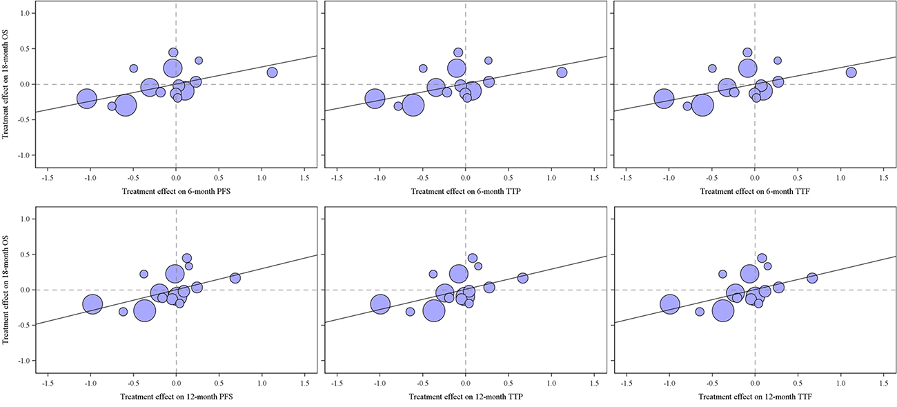 Trial-level association between treatment effects on the candidate surrogates and overall survival*.