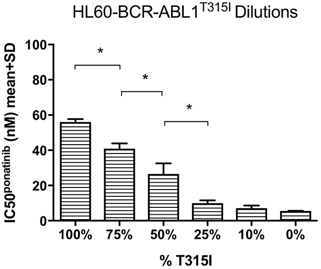 Ponatinib IC50 decreased in response to gradual reductions in the percentage of the T315I mutant.