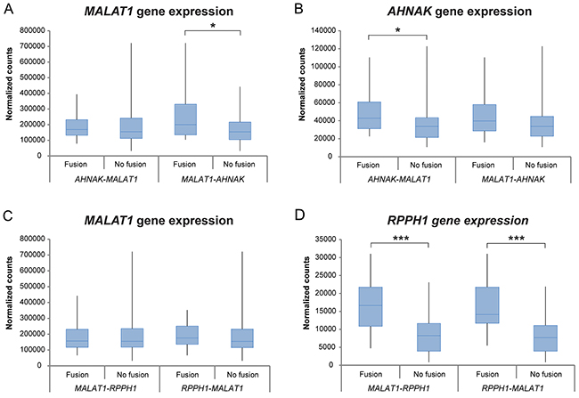 Differential gene expression analysis between the two most commonly found fusion transcripts in the study cohort.