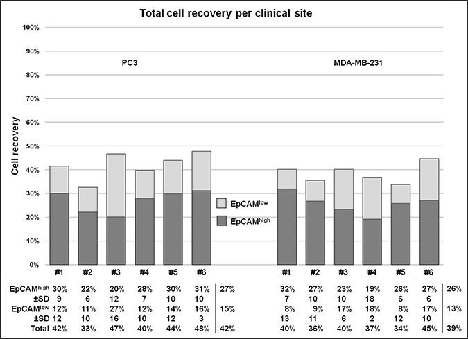 Recovery of PC3 and MDA-MB-231 cancer cells for each clinical site.