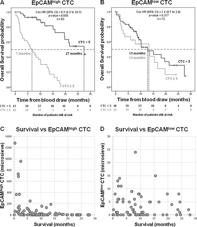 Overall survival for CRPC patients.