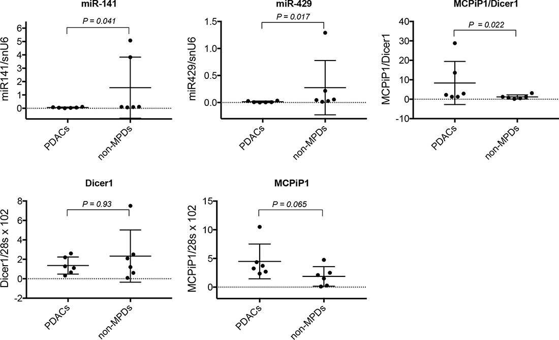 Analysis of miR-200 expression and MCPiP1/Dicer1 expression ratio in human pancreatic diseases.