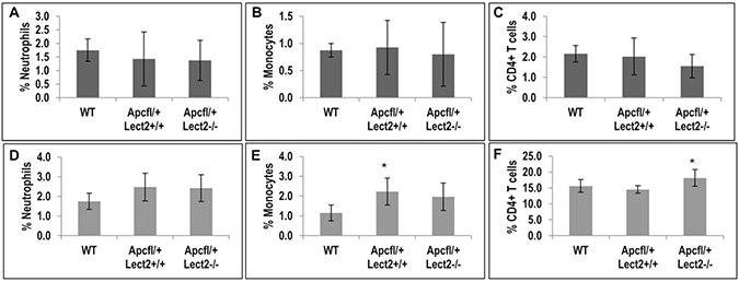 Loss of Lect2 significantly up-regulates the CD4+ T cell population.