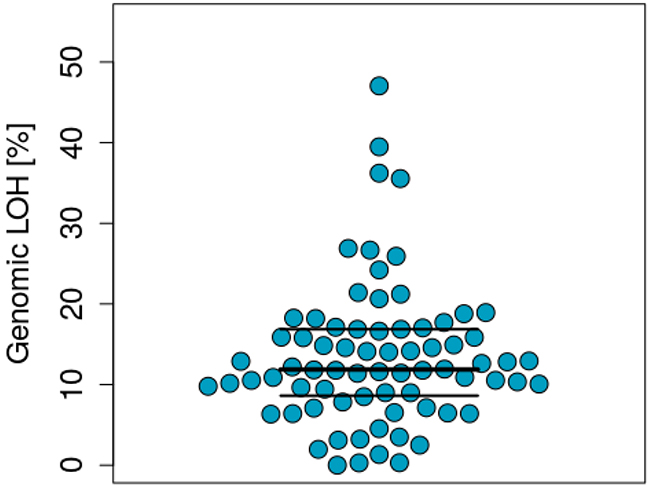 Distribution of genomic LOH across the samples analysed.
