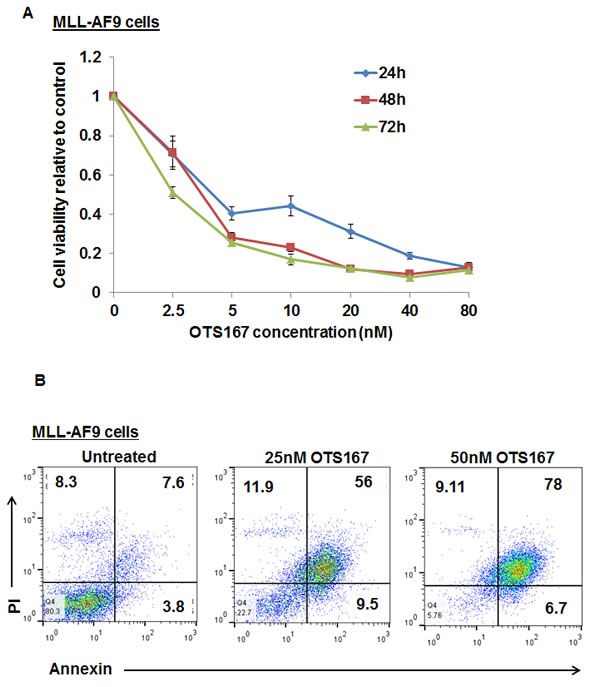 Growth suppressive effect of MELK inhibitor OTS167 on MLL-AF9 mouse cells .