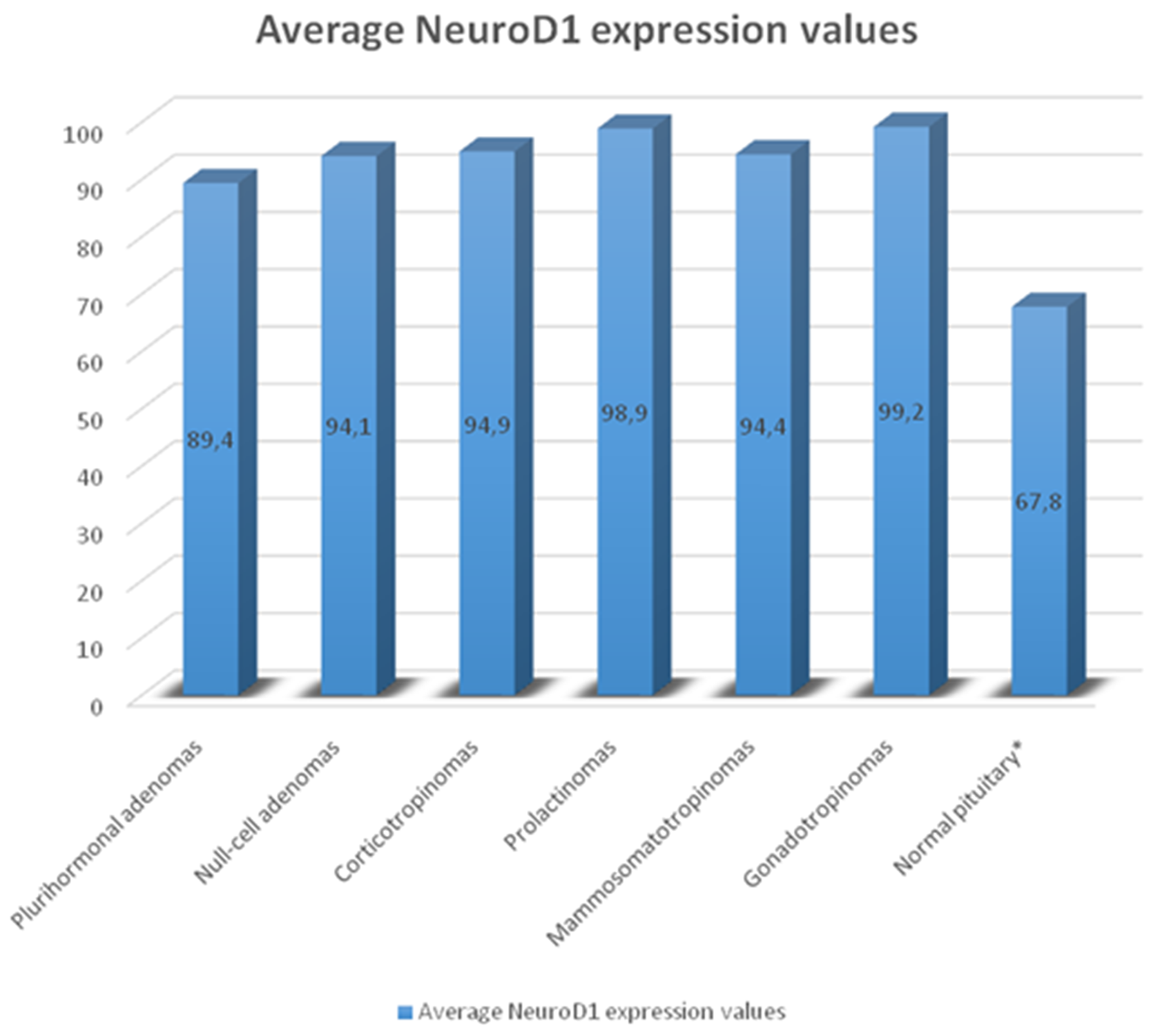 Average number of NeuroD1 expressing cells in normal adenohypophysis specimens and adenomas.