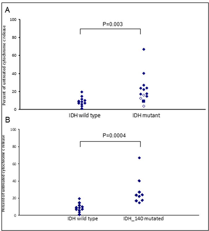 IDH mutational status in primary AML samples predicts apoptotic response to Venetoclax.