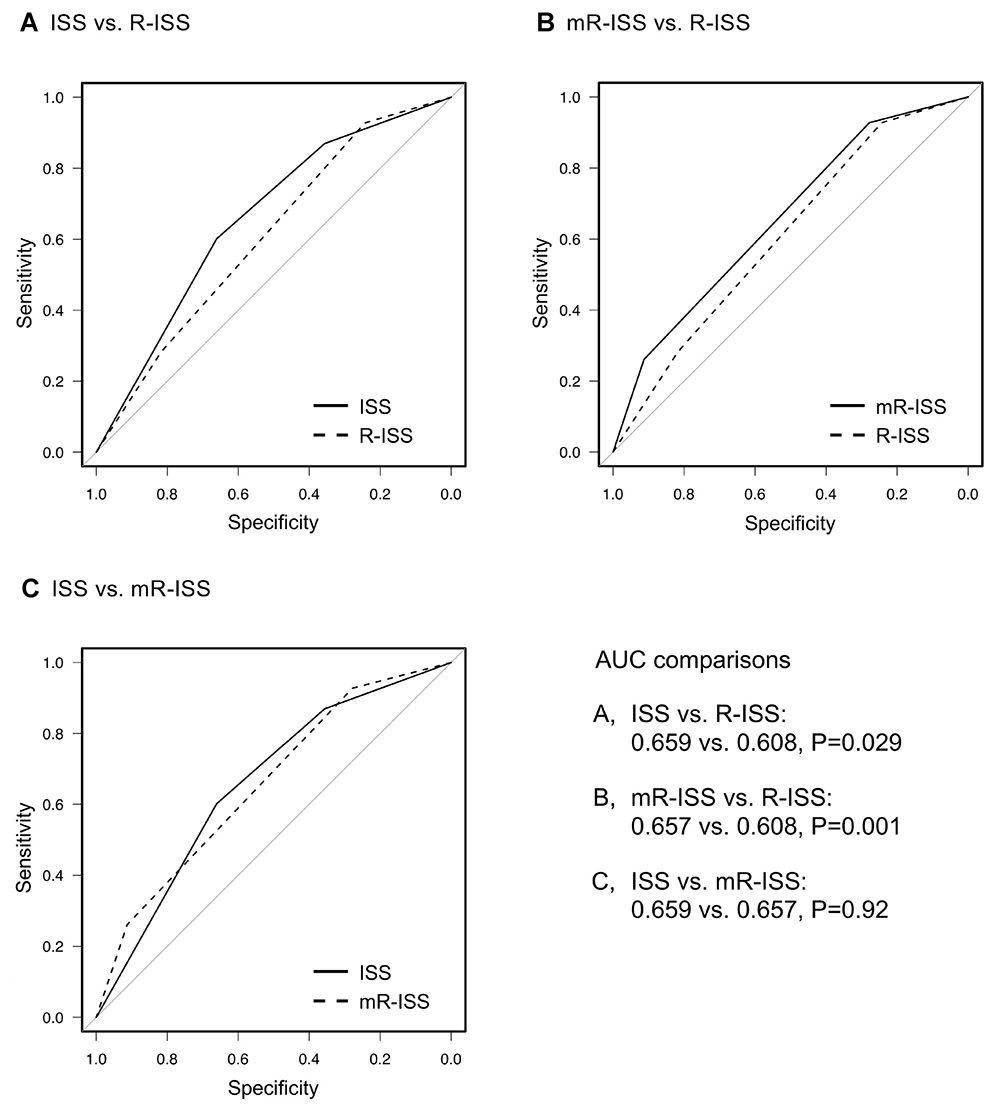 Comparisons of the area under the receiver operating characteristic (ROC) curves of each prognostic system used to predict death within 5 years.