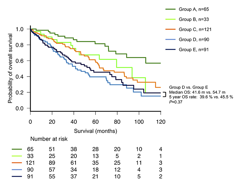 Subgroup analysis of overall survival (OS) among patients with multiple myeloma who were recategorized from the International Staging System (ISS) to the revised (R)-ISS.