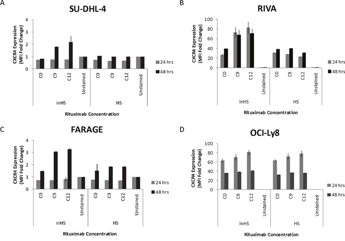 Rituximab induces upregulation of CXCR4 on the surface of responsive cells in an inactivated human serum setting.
