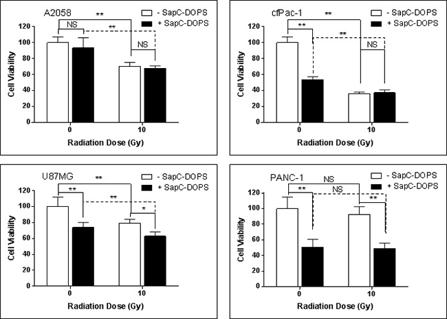 Single irradiation has modest or no effect on SapC-DOPS-induced cell death.