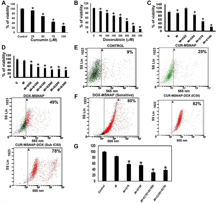 Effect of CUR and DOX loaded MSNAP on MCF-7R.