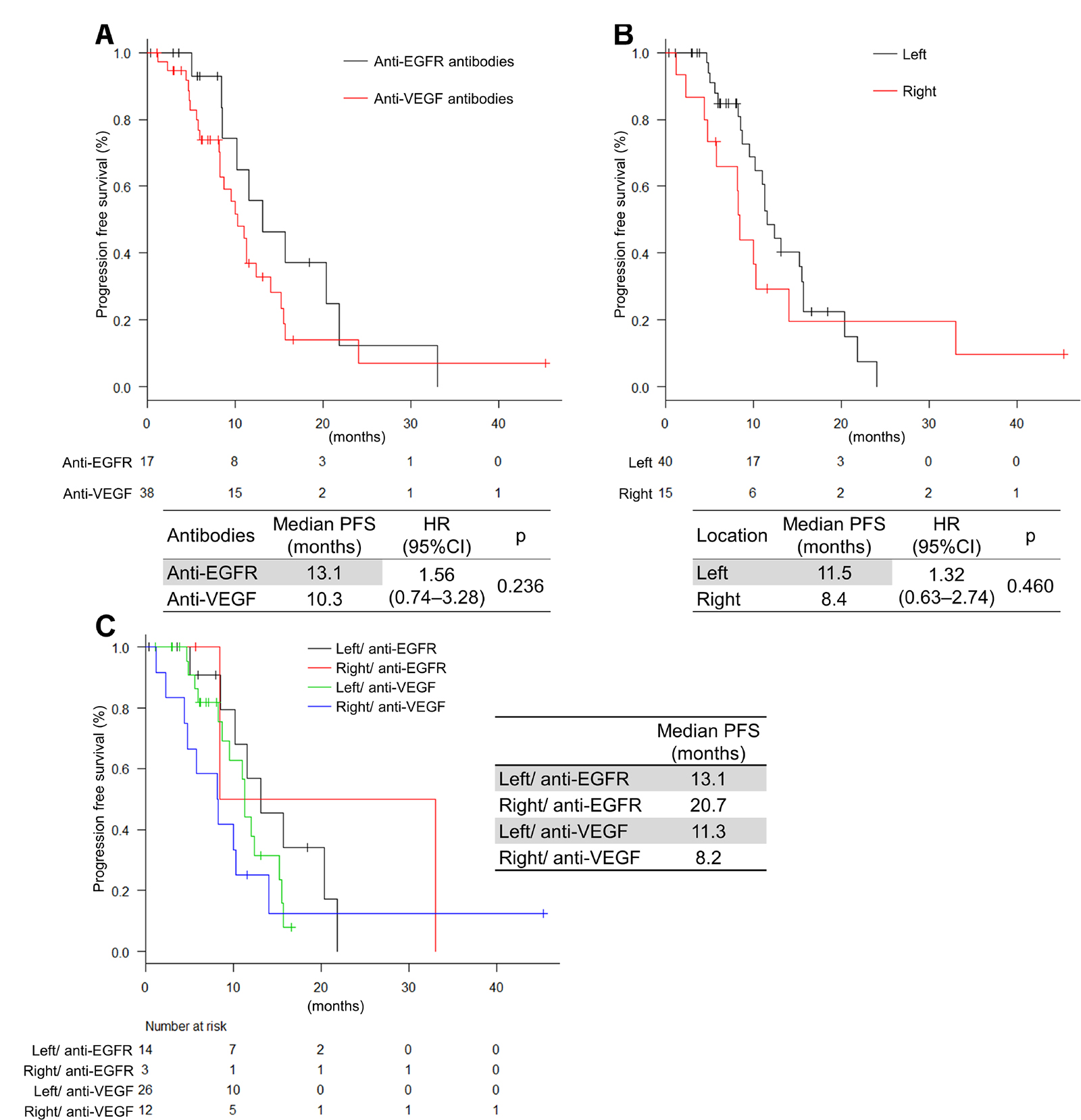 Progression-free survival by antibodies and tumor location.