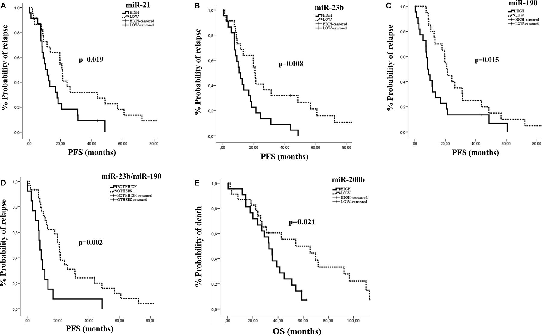 Kaplan–Meier analysis for PFS and OS according to the expression of circulating miRNAs in de novo metastatic patients.