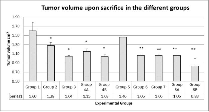 Tumor volumes upon sacrifice.