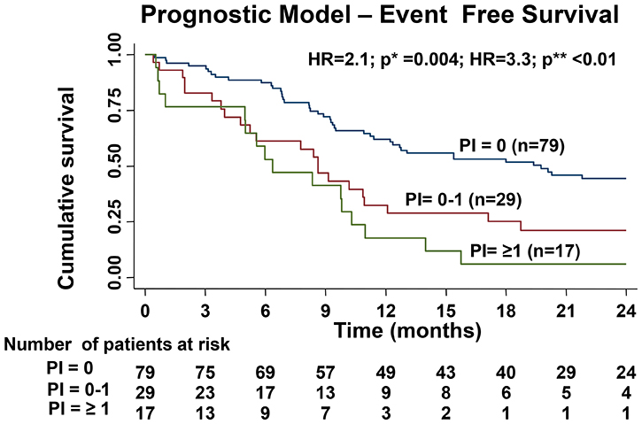 Difference in EFS of the three cohorts based on the prognostic index created by hazard coefficient of all the significant predictors for EFS in multivariable analysis (p* value shows the comparison the survival curves prognostic index (PI) PI = 0 versus PI = 0–1 and p** value shows the comparison between the survival curves of PI = 0 versus PI ≥ 1).