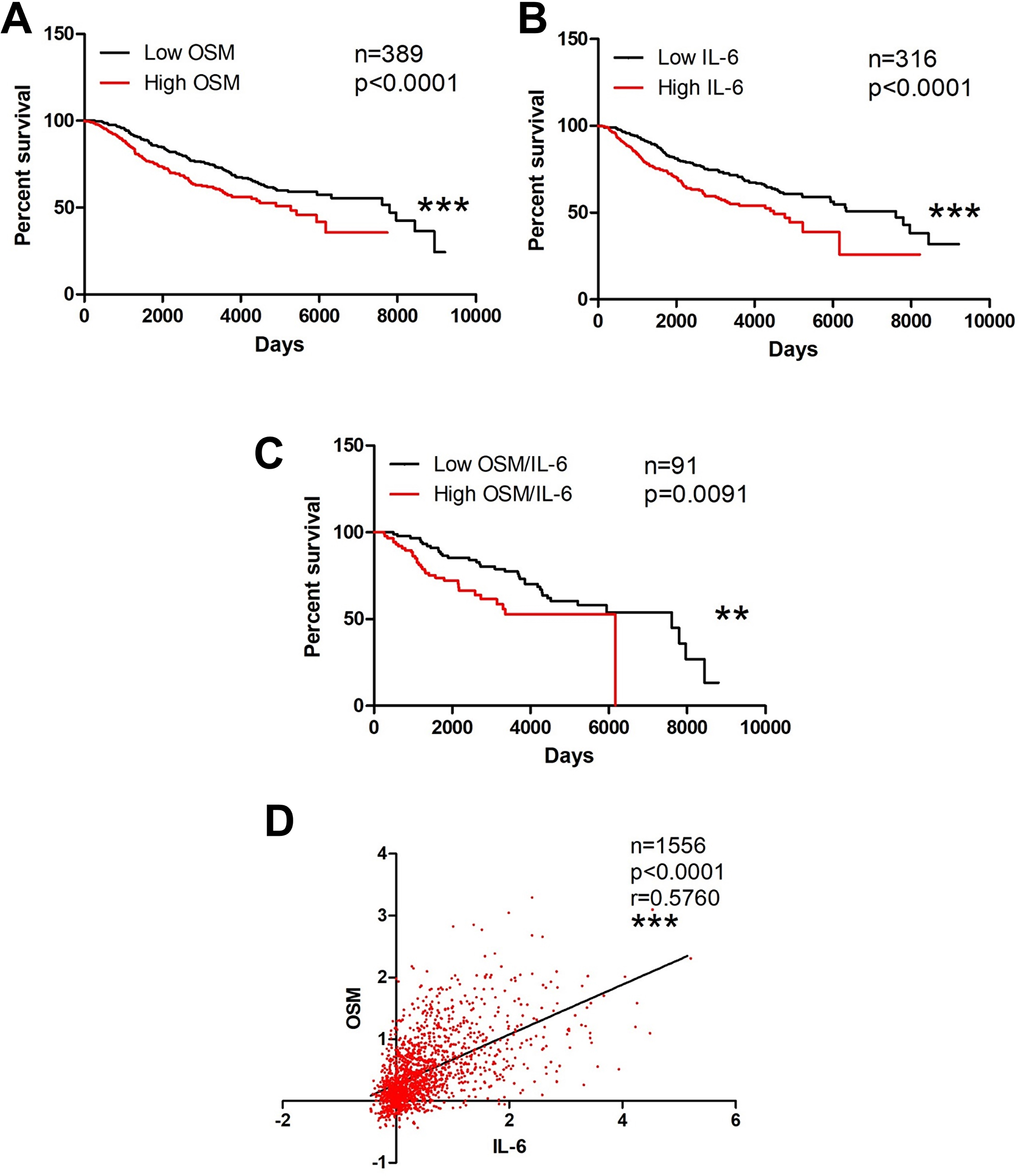 OSM and IL-6 are associated with decreased invasive breast cancer survival.