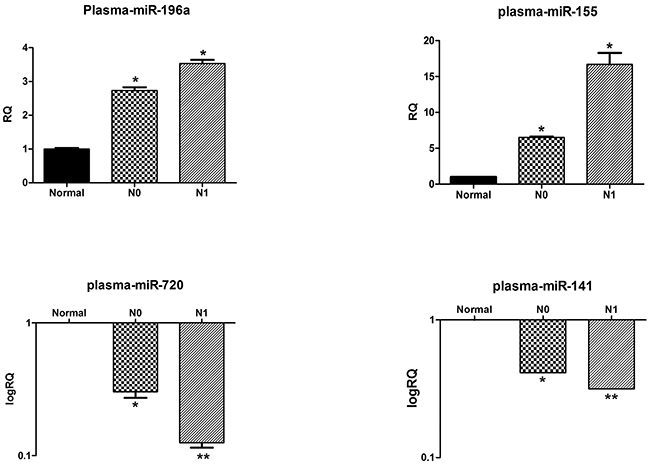 Plasma levels of selected miRNAs correlate with their primary tumor expression patterns.