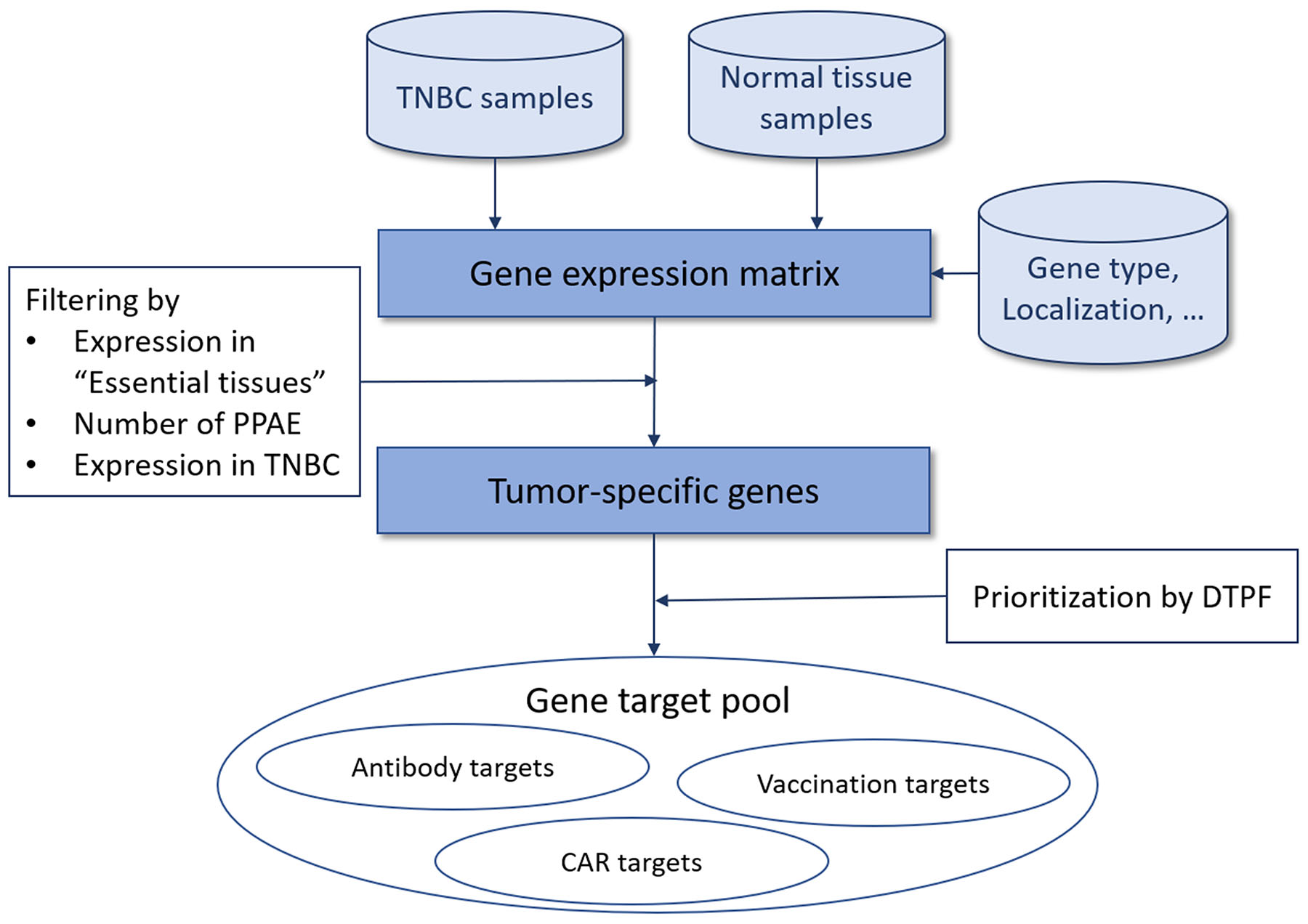Overview of our approach for tumor-specific antigen selection and prioritization.
