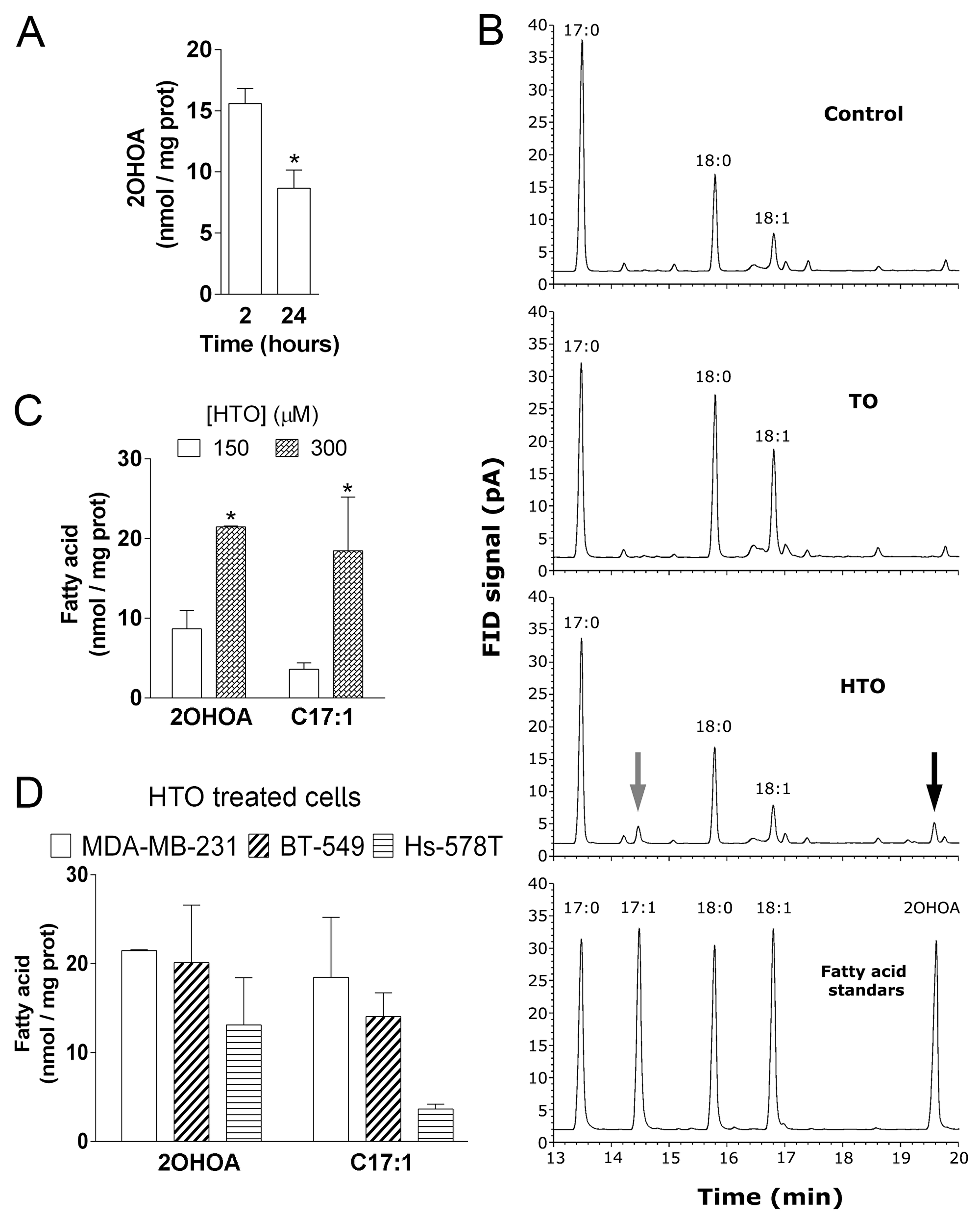 Effect of HTO and TO on membrane fatty acid composition in MDA-MB-231 cells.