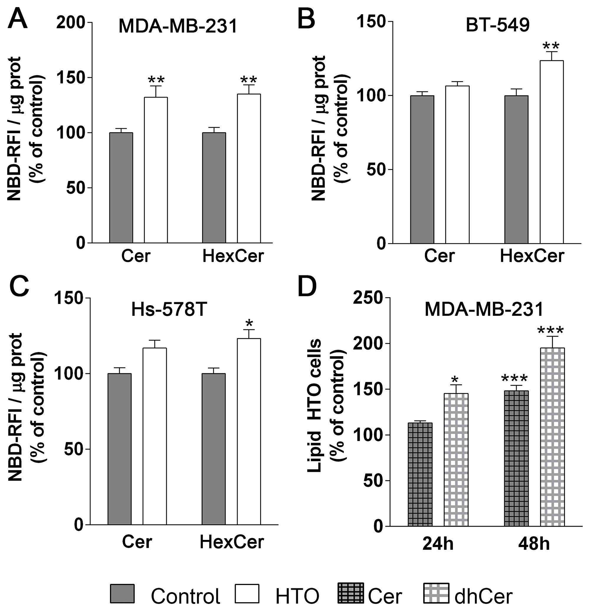 Effect of HTO on ceramide levels.