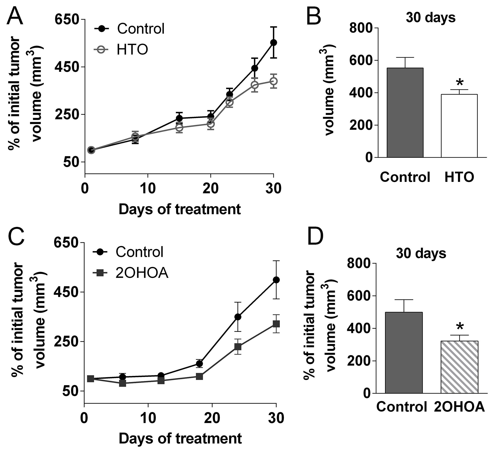 HTO and 2OHOA inhibit tumor progression in vivo.