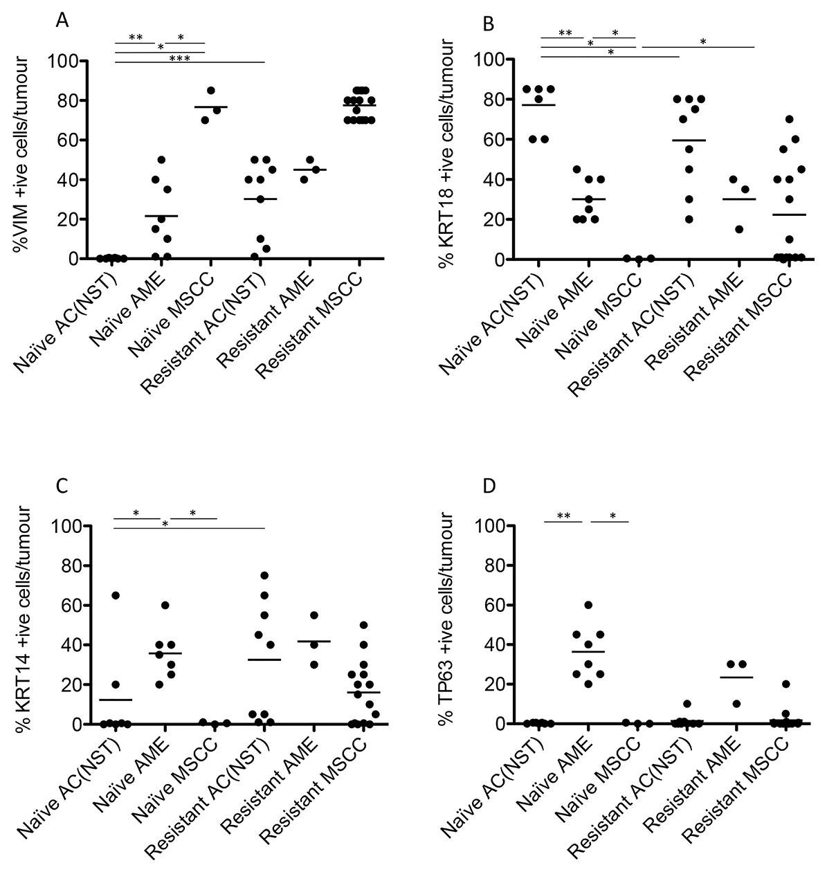 Quantitation of immunohistochemical staining in olaparib-naïve and olaparib-resistant Brca2/p53-mutant tumours.