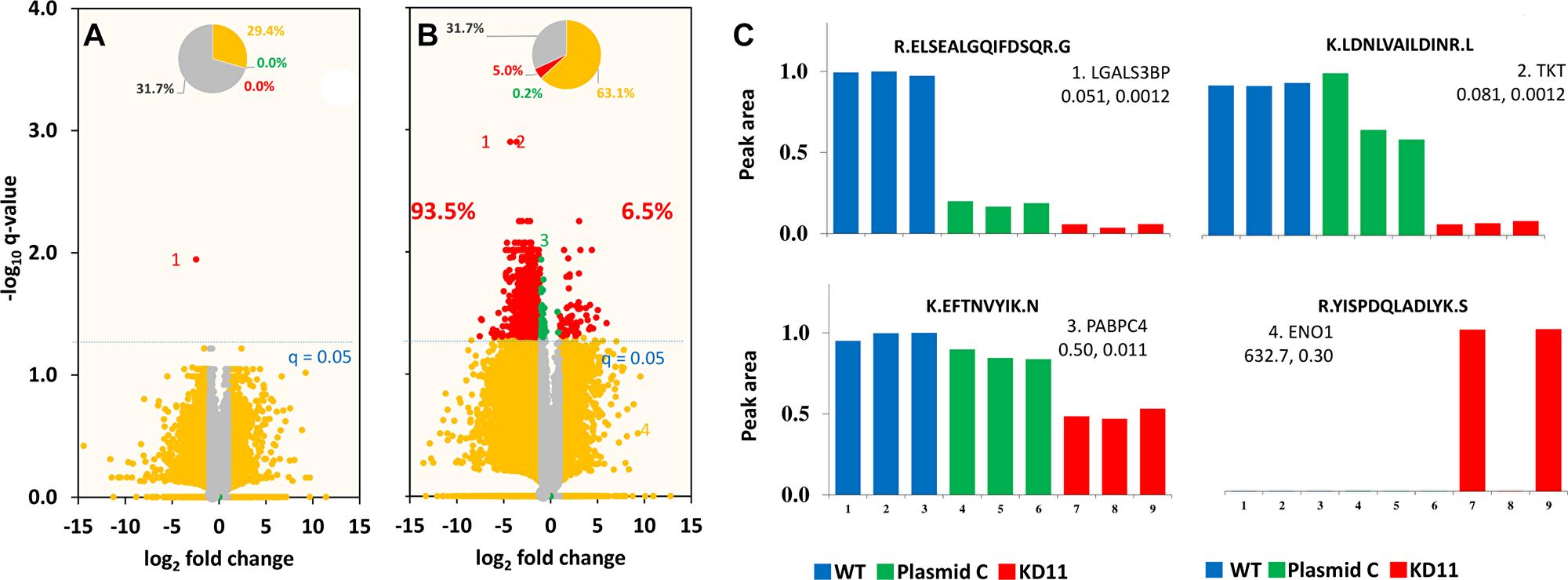 Volcano plot of fold change versus q-value of peak area for distinct peptides.