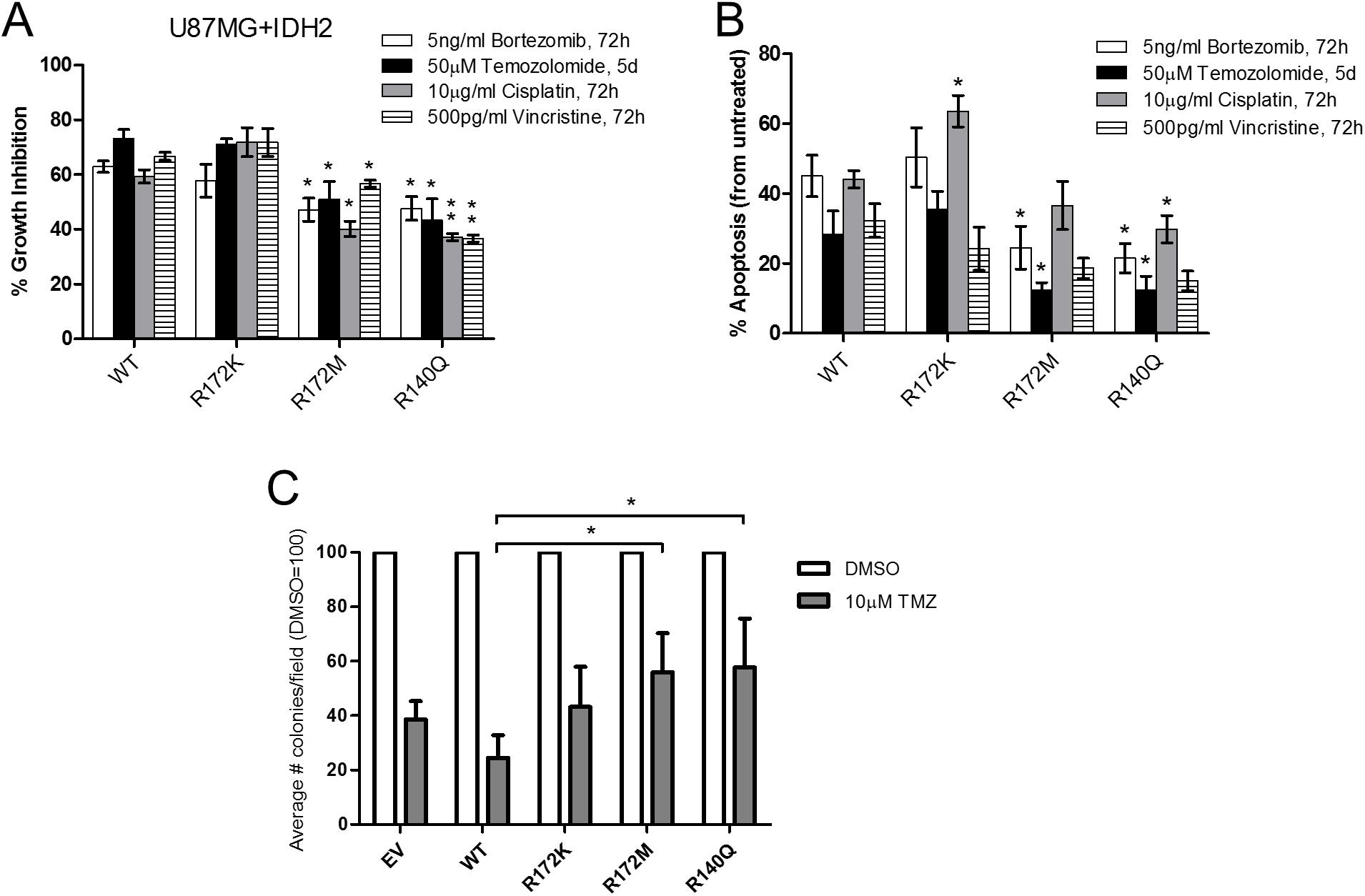 Glioblastoma cells expressing IDH2-R172M and IDH2-R140Q are less responsive to chemotherapeutic drugs.