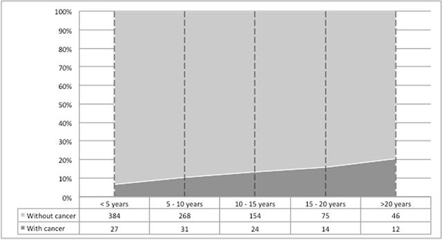 Cumulative incidence of post-transplant malignancies.